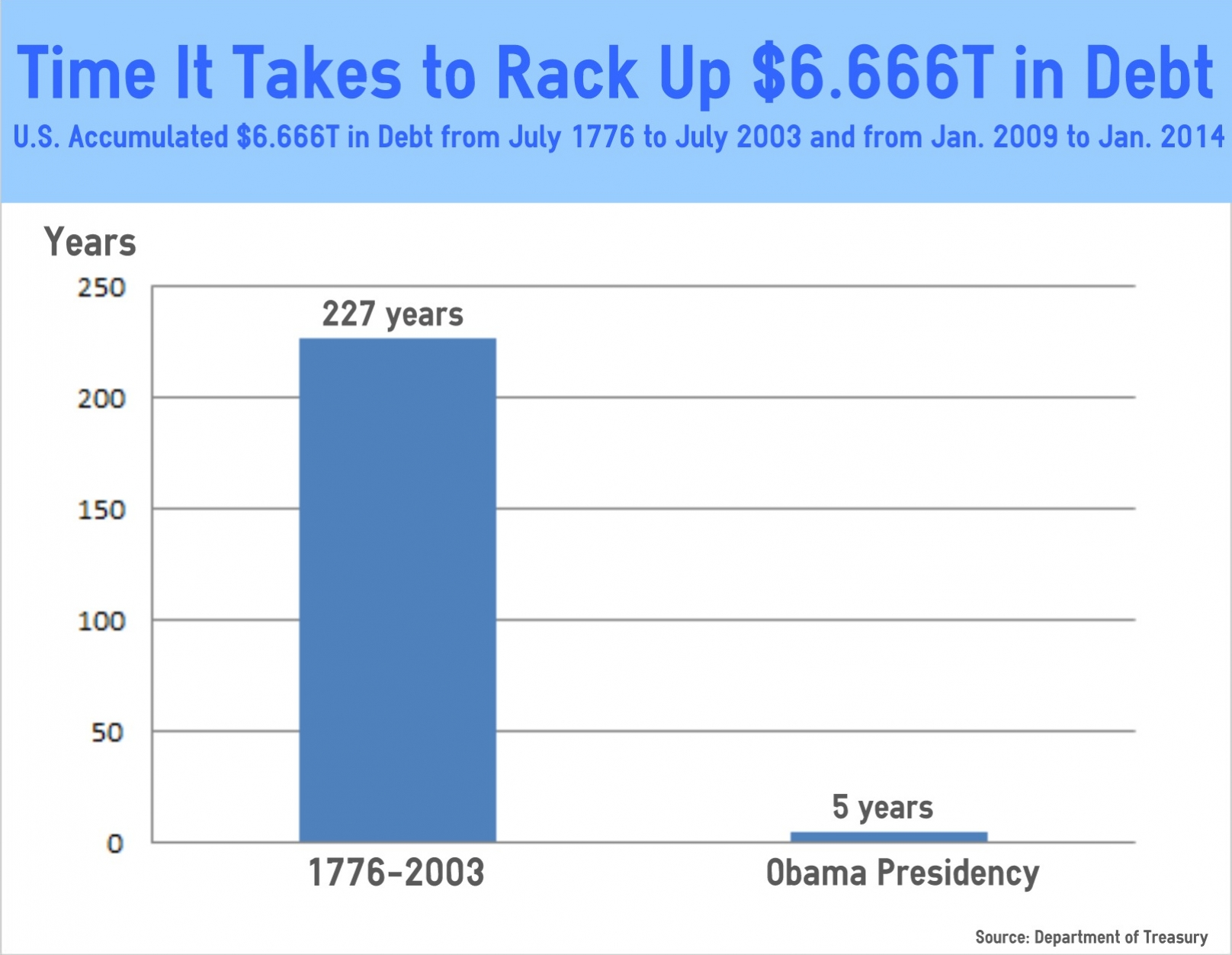 OBAMA 6.666 TRILLION DEBT INCREASE-CHART
