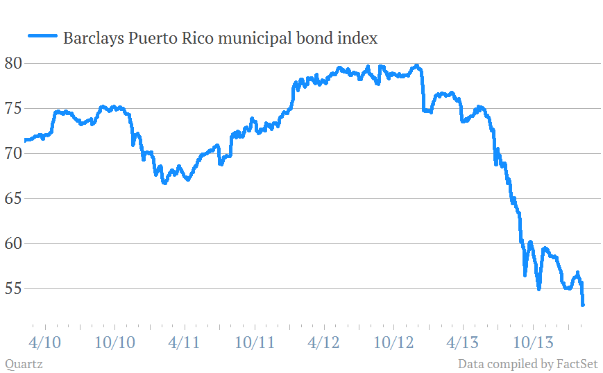 Puerto-Rico-bond-index