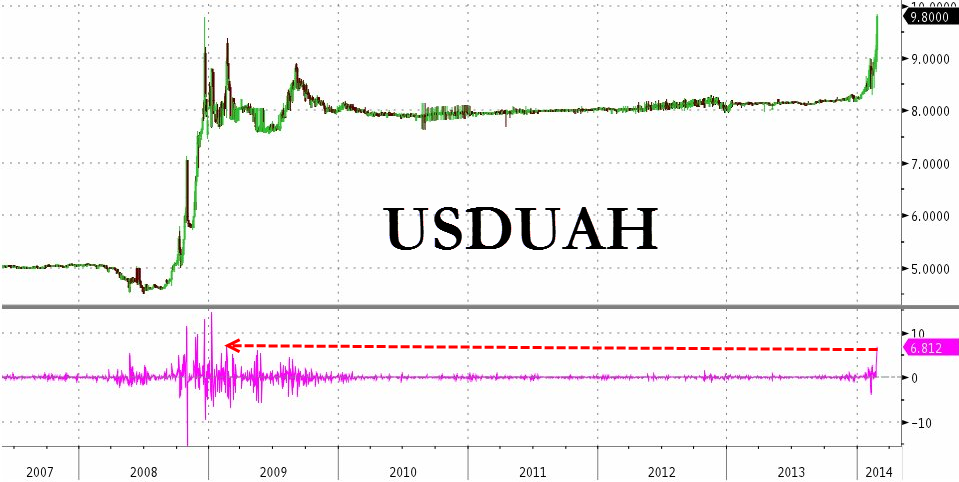 Ukraine Currency Crashes To Record Low