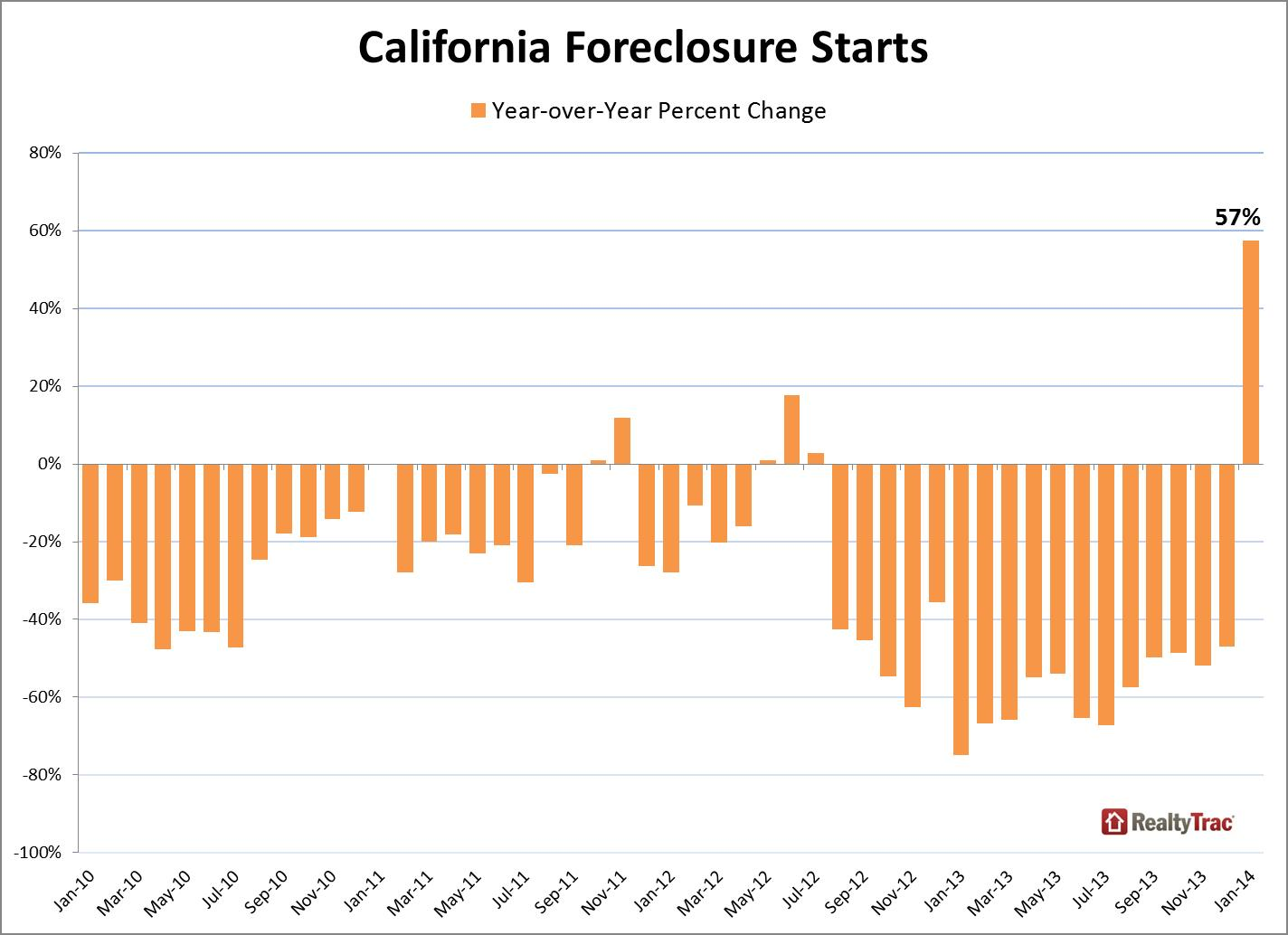 california_foreclosure_starts