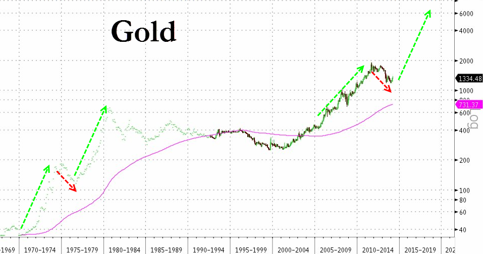 Gold Completes Golden Cross-2
