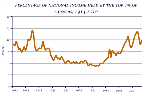 Income-Top-1-Percent