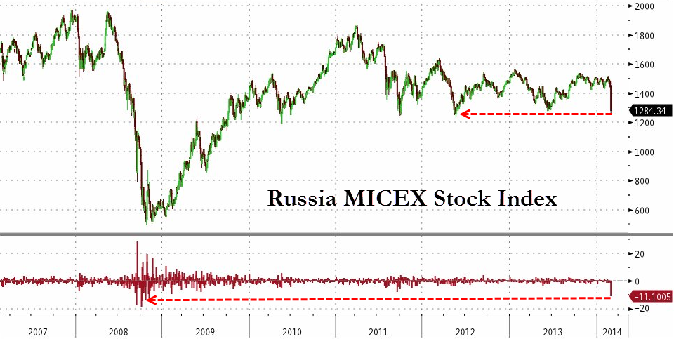 Russian Stocks Crash As Central Bank Scrambles, Hikes Rates Most Since 1998 Default