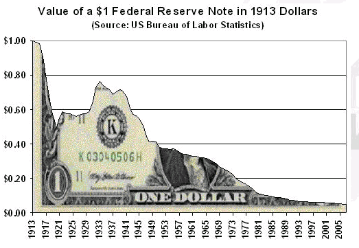 Value Of A $1 Federal Reserve Note In 1913 Dollars