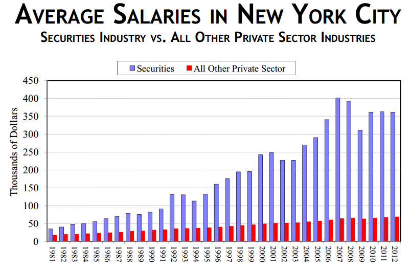 salaries-NYC