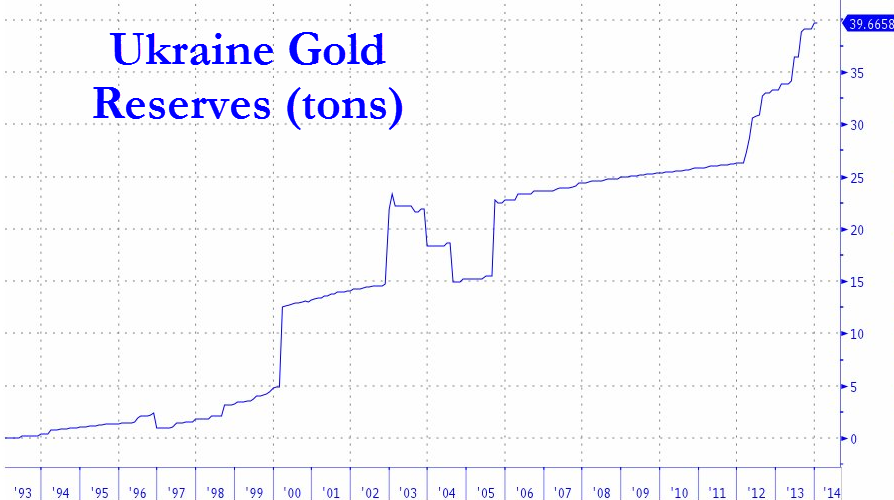 ukraine-gold-reserves
