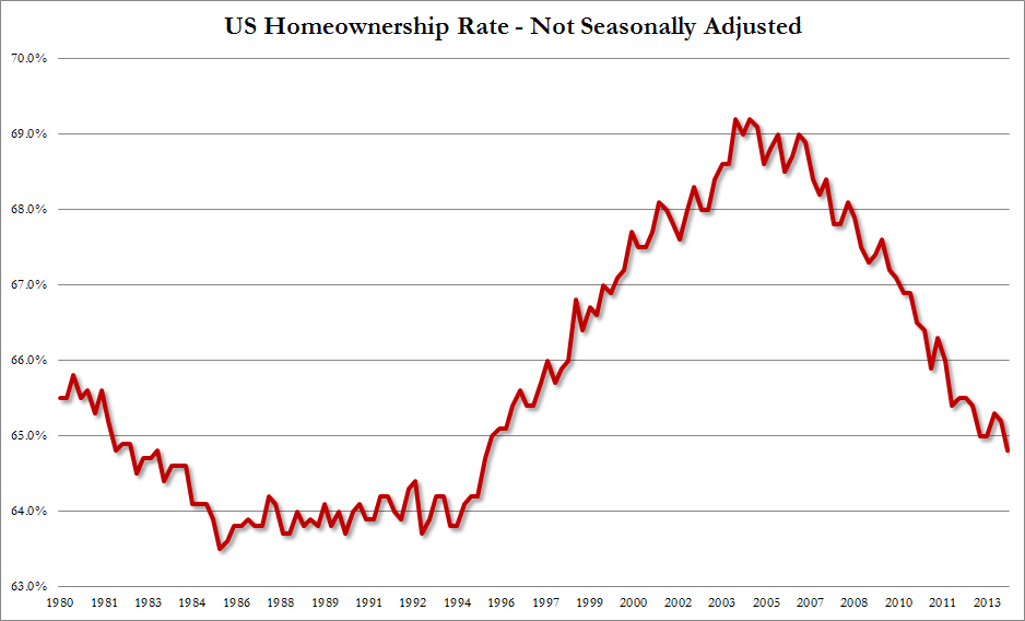 Homeonership Rate Q1 2014