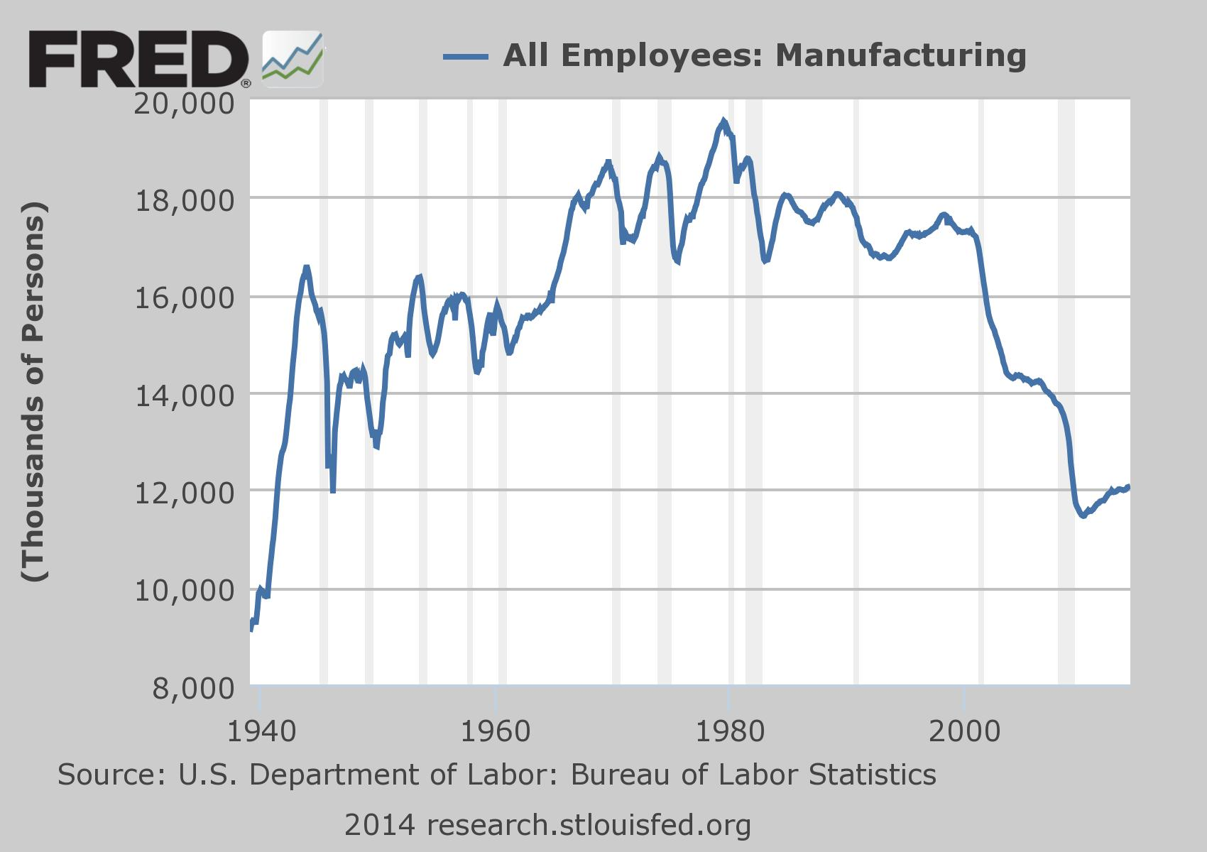 Manufacturing-Employment