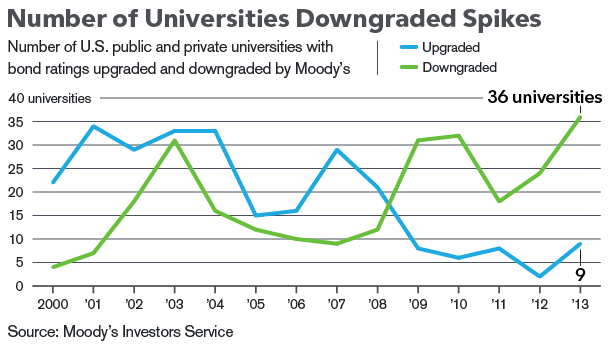 Number-of-universities-downgraded-spikes