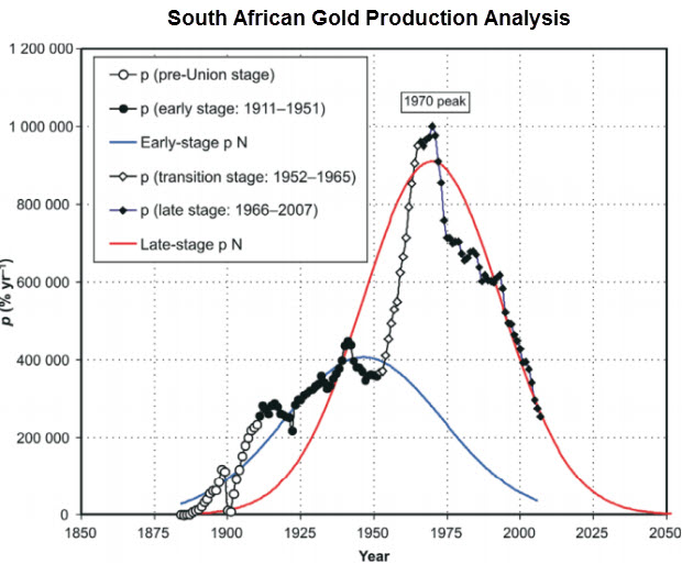 South-African-Gold-Production-II