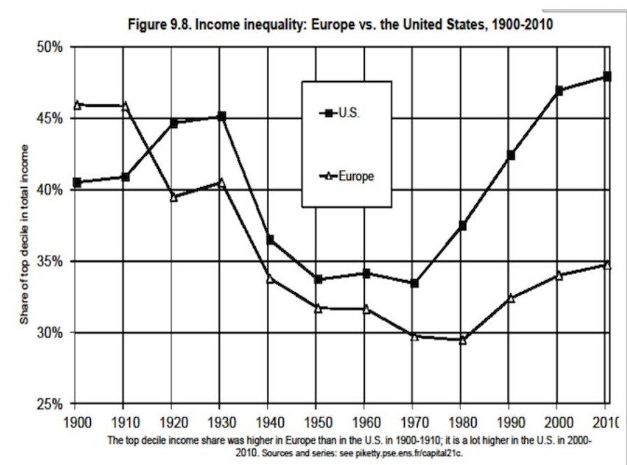 Thomas-Piketty-Inequality