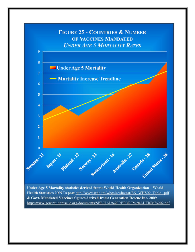 Vaccine-mortality-rates