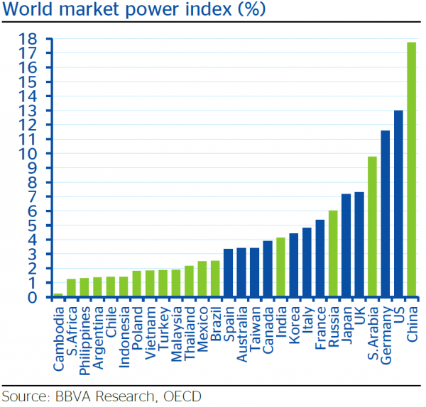 World-Market-Power-Index