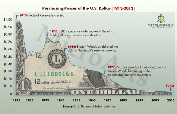 Dollar-Purchasing-Power-1913-to-2013