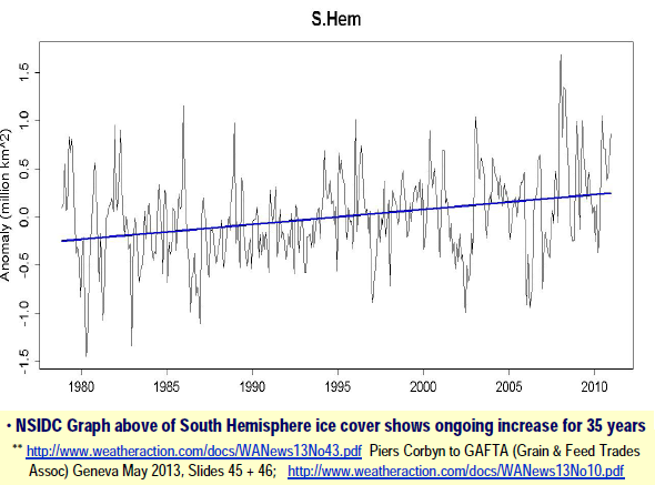 Ice has been accumulating, not melting in the Southern Hemisphere