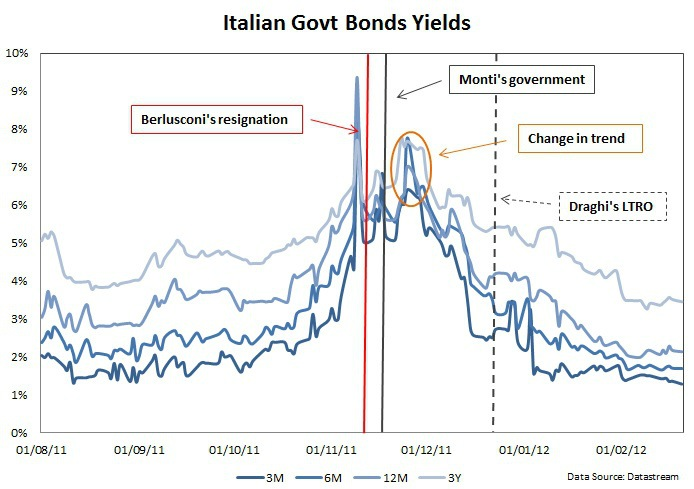 Italian bond yields Nov 2011