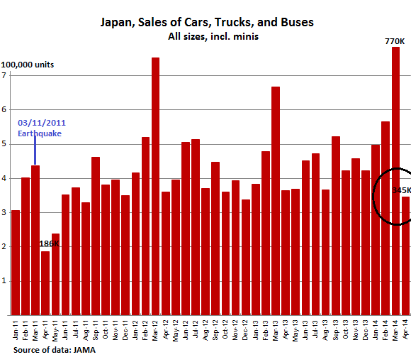 Japan-Vehicle-sales-total-2011-2014