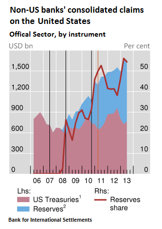 Non-US-banks-claims-on-the-US-Official-sector