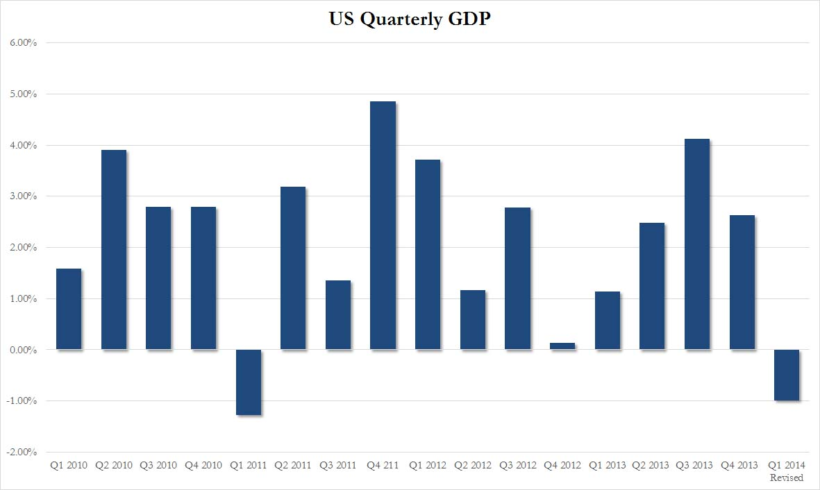 US Quarterly GDP