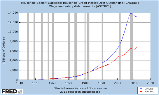 household-liabilities-wages