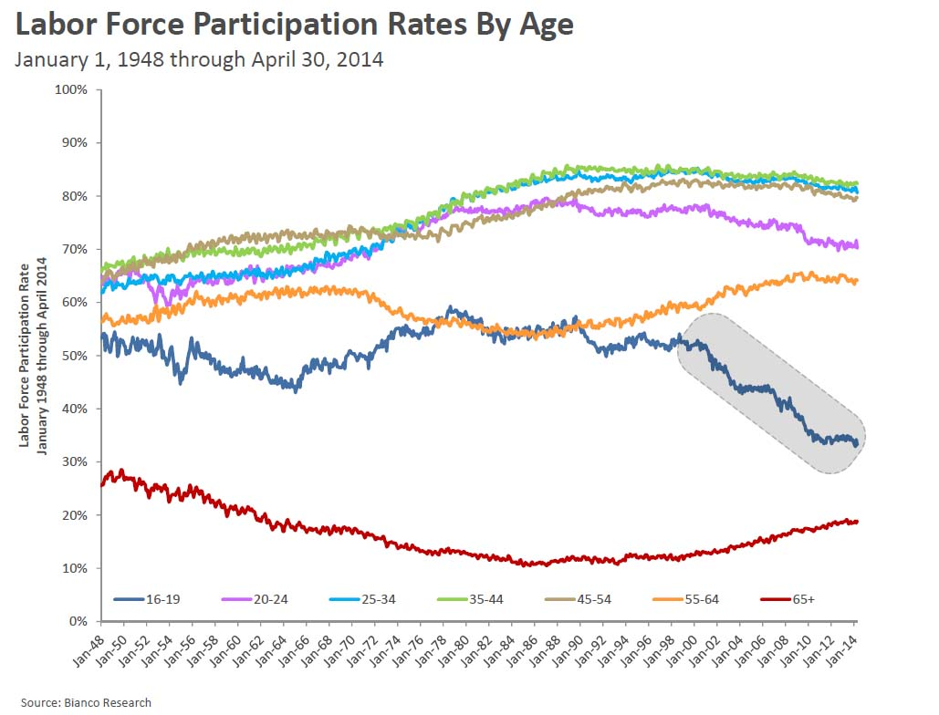 LFp by age
