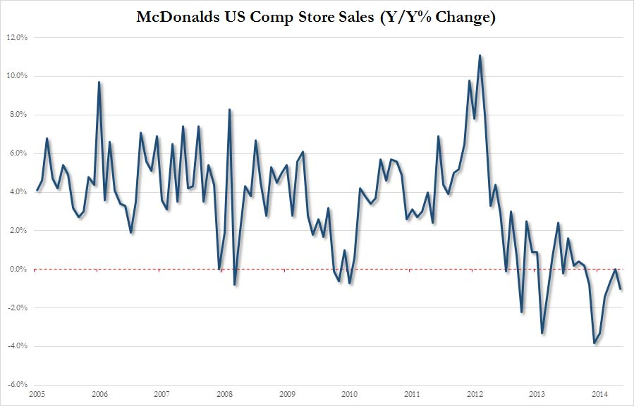 MCD US comp stores