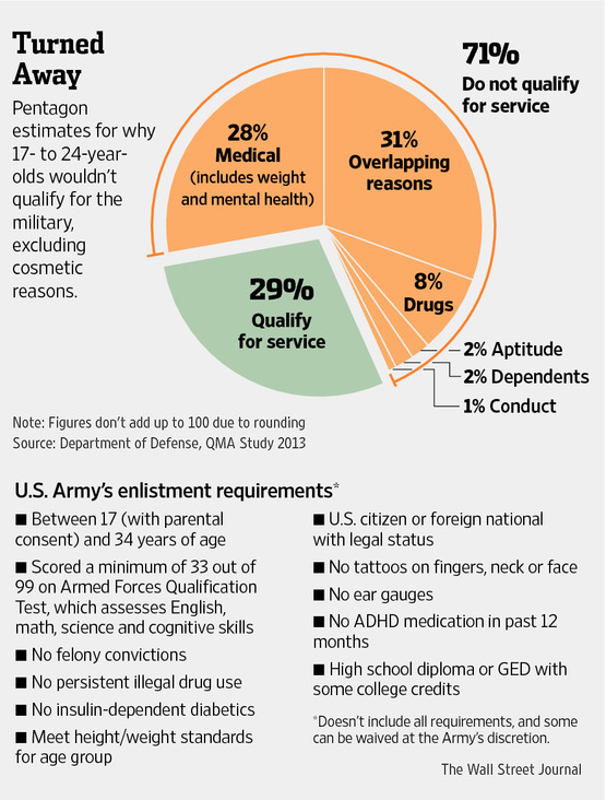 More Than Two-Thirds of American Youth Wouldn't Qualify for Service, Pentagon Says