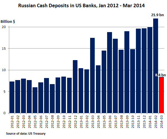 Russian-Bank-Deposits-In-US-Banks