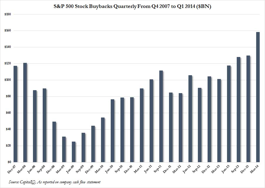 Stock Buybacks quarterly
