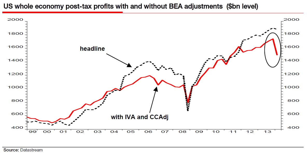 corporate profits Q1