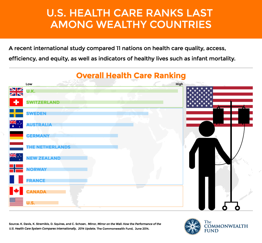 healthcare ranking 2