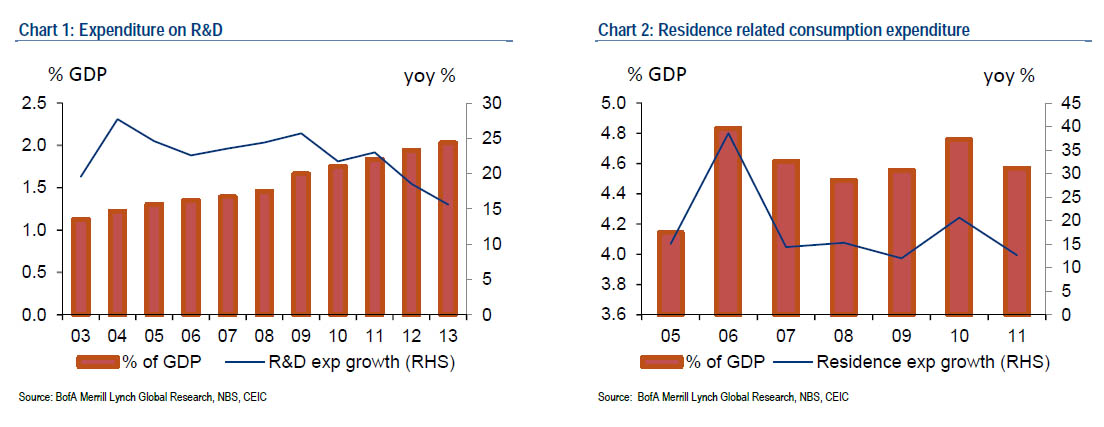 China GDP bofa