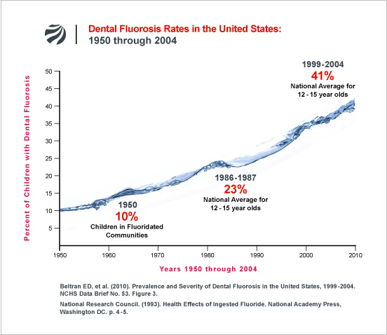Dental-Fluorosis-Rates-US-1950-2004