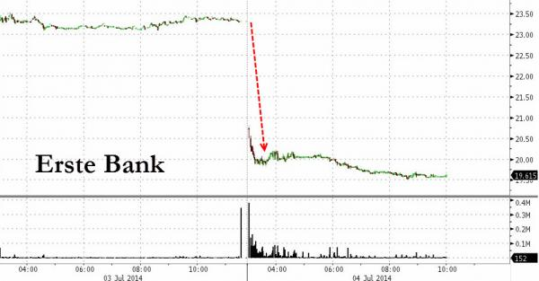 Erste Bank, Largest Austrian Bank Crashes