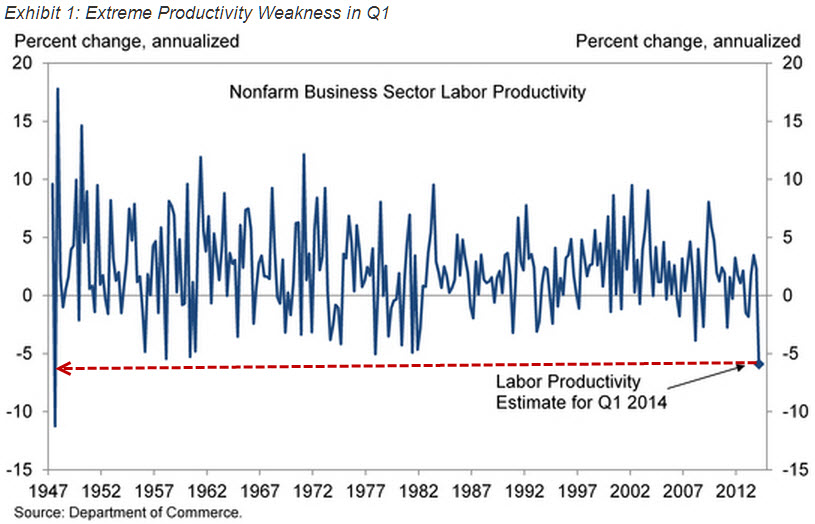 Productivity-collapse