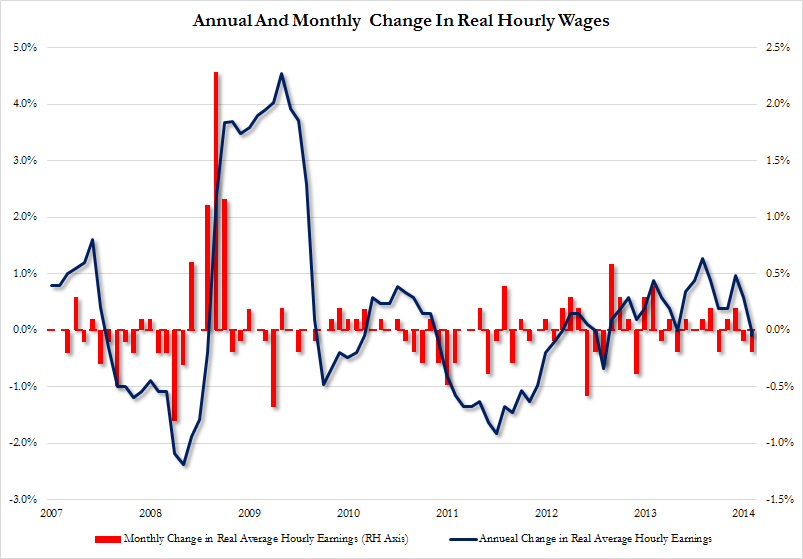 Real Hourly Wages May