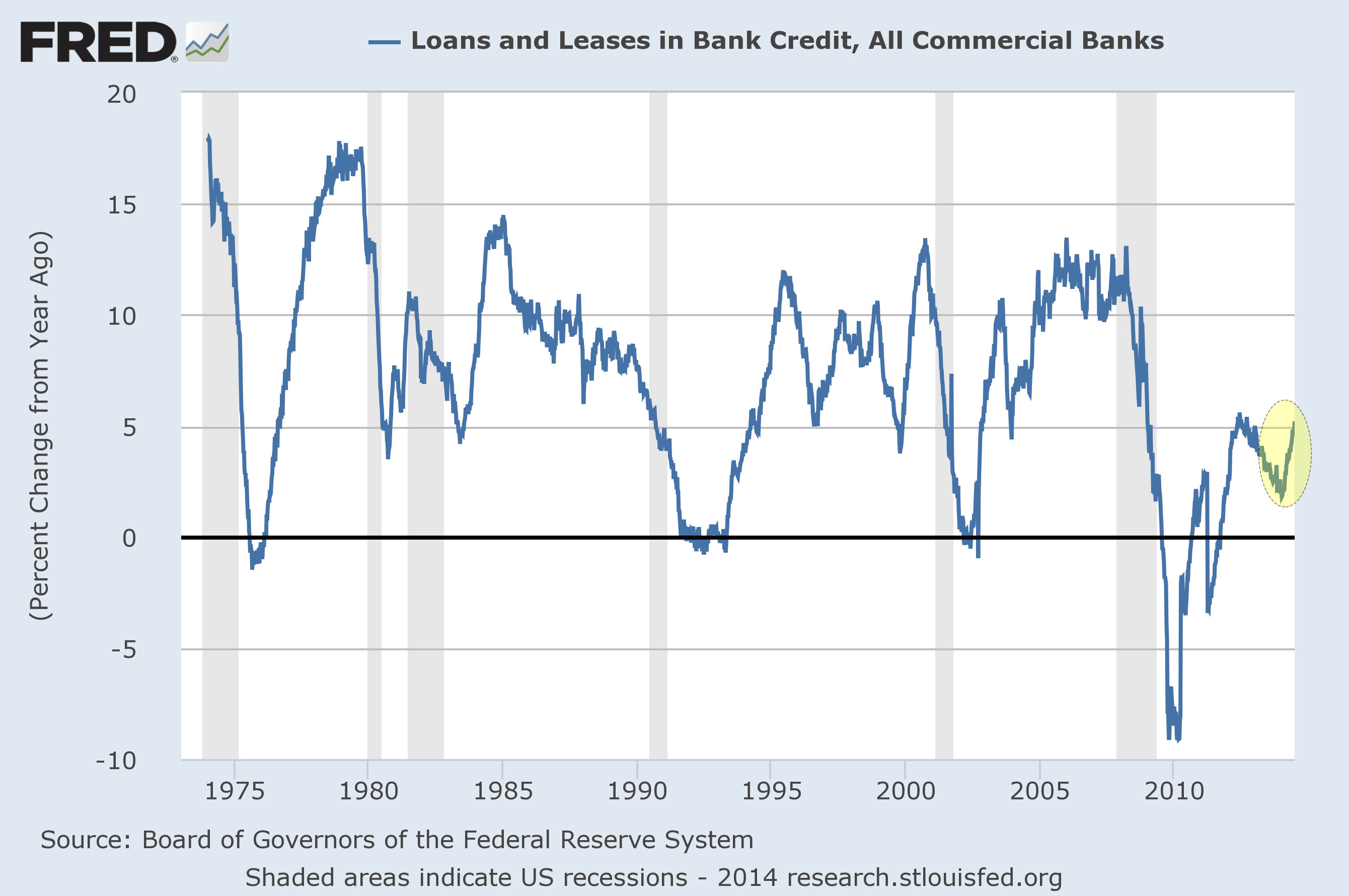 loans leases YoY