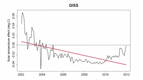 GISS-Satellite-Data