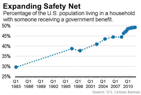 Half Of All Americans Live With Someone Dependent On Government Benefits