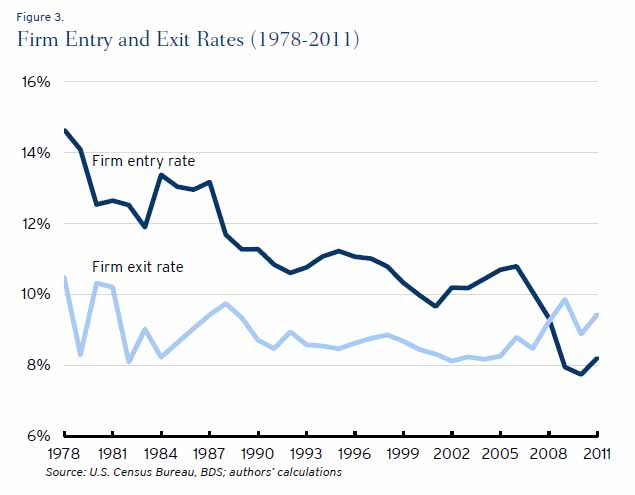 firm entry exit rates