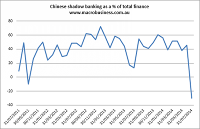 China-shadow-banking9-14