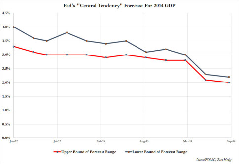 Fed 2014 GDP forecasts