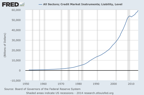 Total-Credit-Market-Debt-2014
