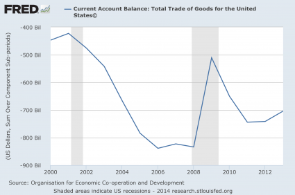 Current-Account-Balance-2014-425x282