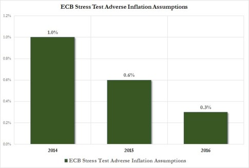 ECB Stress Test Inflation assumptions