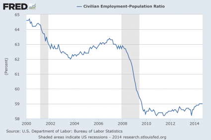 Employment-Population-Ratio-2014-425x282