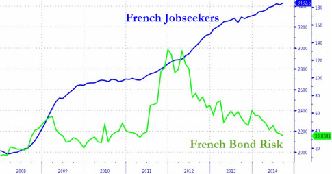 French Unemployed Hits Record High