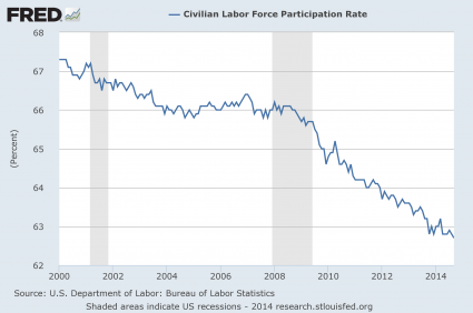 Labor-Force-Participation-Rate-2014-425x282