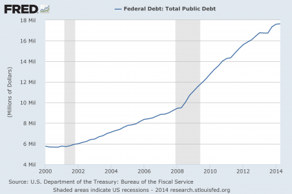 National-Debt-2014-425x282