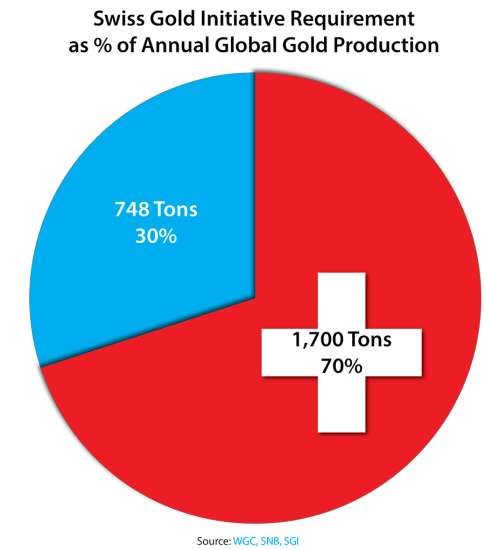 Swiss Gold Initiative